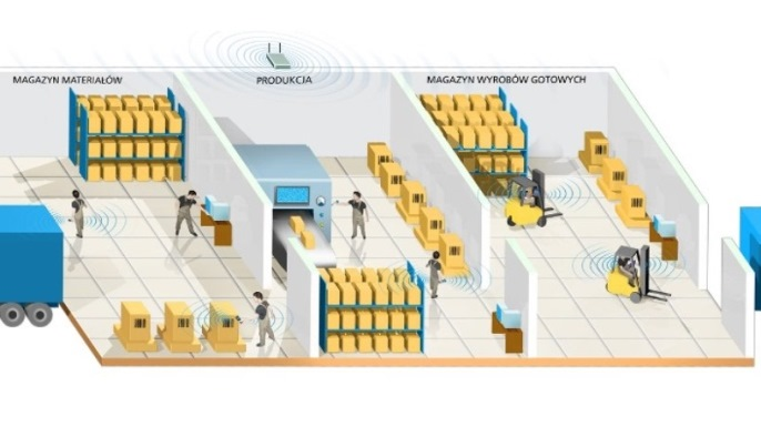 RFID - for logistics and warehouse management.